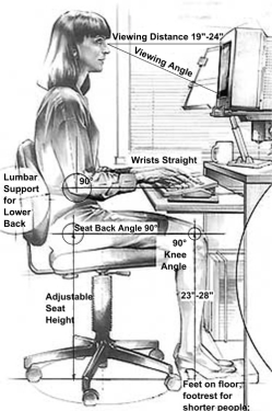 Ideally, when sitting at a desk, the 90-90 rule should be achieved whereby the elbows, hips, knees, and ankles  are all resting comfortably at approximately 90°